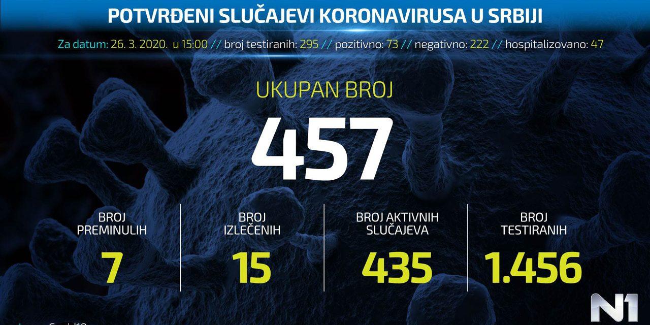 Kоронавирус у Србији: Интерактивни приказ броја заражених по градовима
