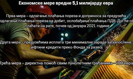 Програм економских мера Владе за помоћ привреди
