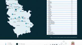 У Србији регистрован 131 нови случај корона вируса, укупно 659 заражених