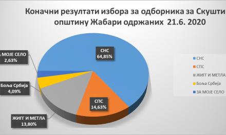 Žabari: Najviše mandata u opštinskom parlamentu imaće SNS