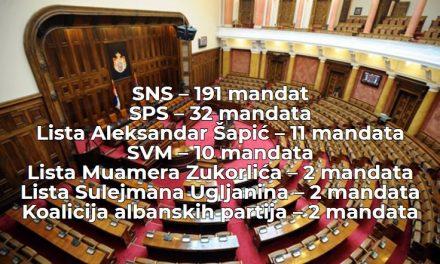 RIK na 64,07 biračkog tela: Izlaznost 50,32, lista SNS osvojila 191 mandat